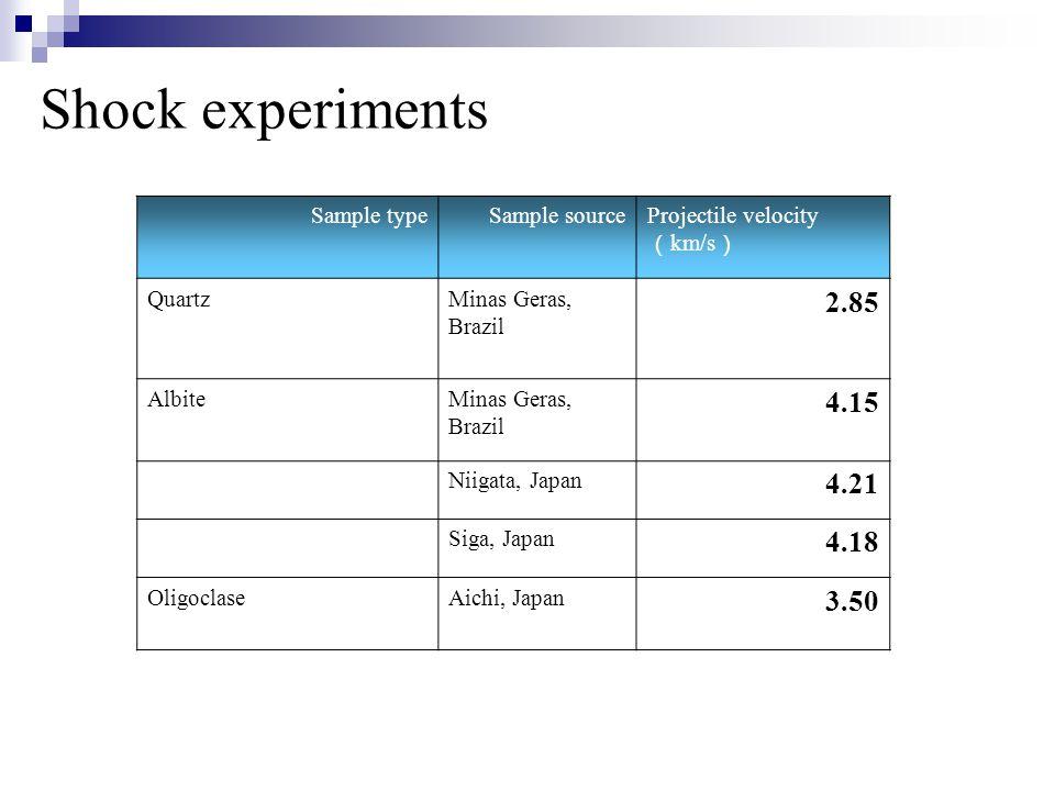 Shock experiments Sample typeSample sourceProjectile velocity ( km/s ) QuartzMinas Geras, Brazil 2.85 AlbiteMinas Geras, Brazil 4.15 Niigata, Japan 4.21 Siga, Japan 4.18 OligoclaseAichi, Japan 3.50