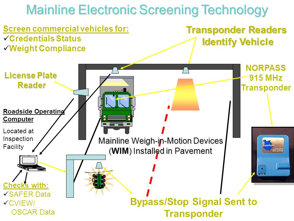 Transponder Readers Identify Vehicle Identify Vehicle NORPASS 915 MHz Transponder Bypass/Stop Signal Sent to Transponder Mainline Weigh-in-Motion Devices Mainline Weigh-in-Motion Devices (WIM) Installed in Pavement (WIM) Installed in Pavement Screen commercial vehicles for: Credentials Status Weight Compliance Checks with: SAFER Data CVIEW/ OSCAR Data Roadside Operating Computer License Plate Reader Reader Mainline Electronic Screening Technology Located at Inspection Facility