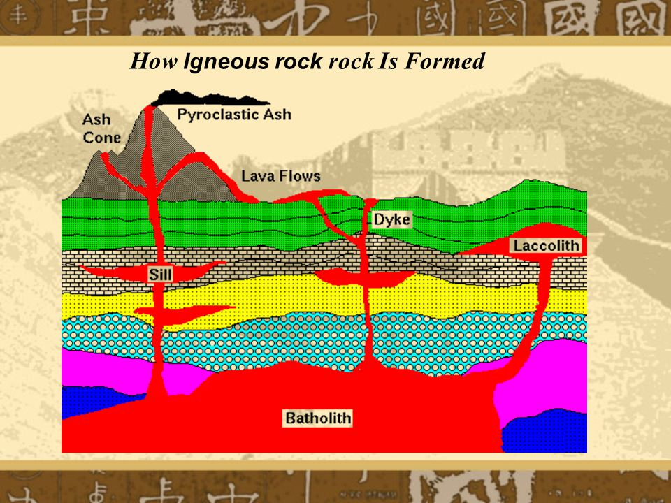 How Igneous rock rock Is Formed