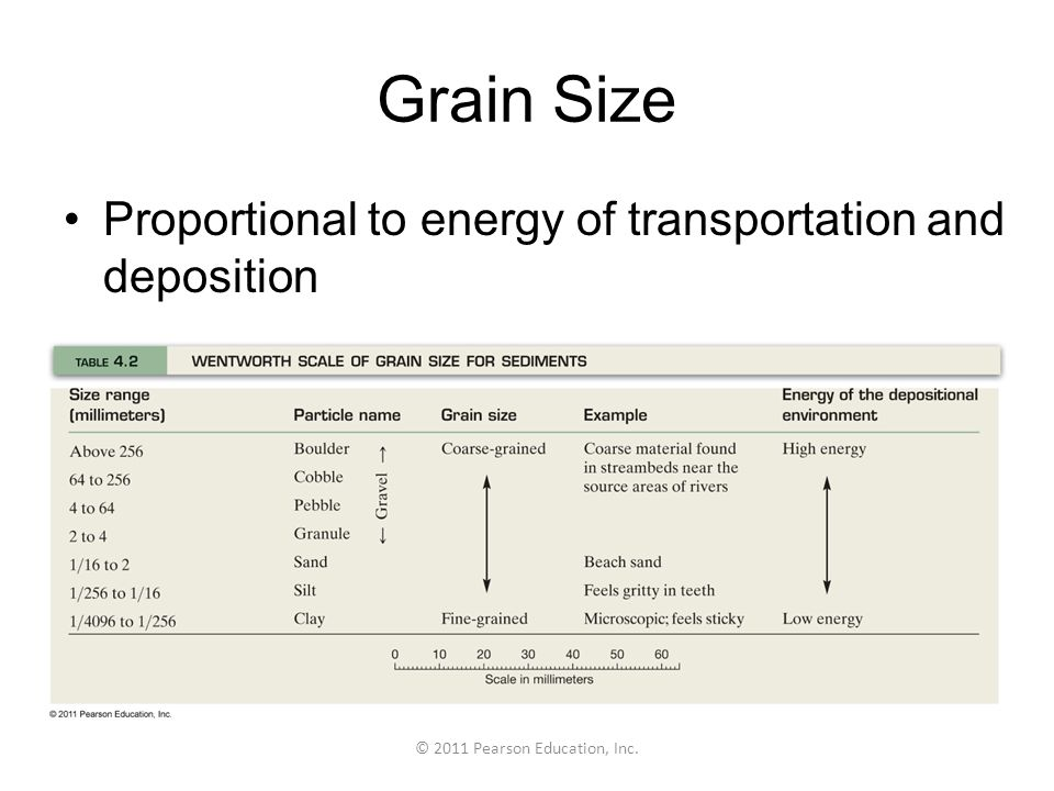 © 2011 Pearson Education, Inc. Grain Size Proportional to energy of transportation and deposition