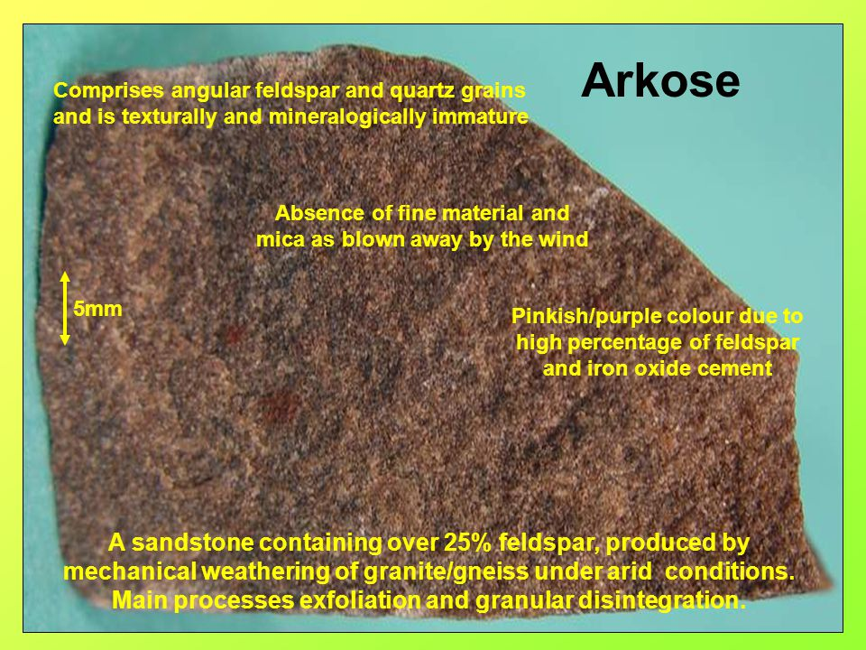 Arkose A sandstone containing over 25% feldspar, produced by mechanical weathering of granite/gneiss under arid conditions. Main processes exfoliation