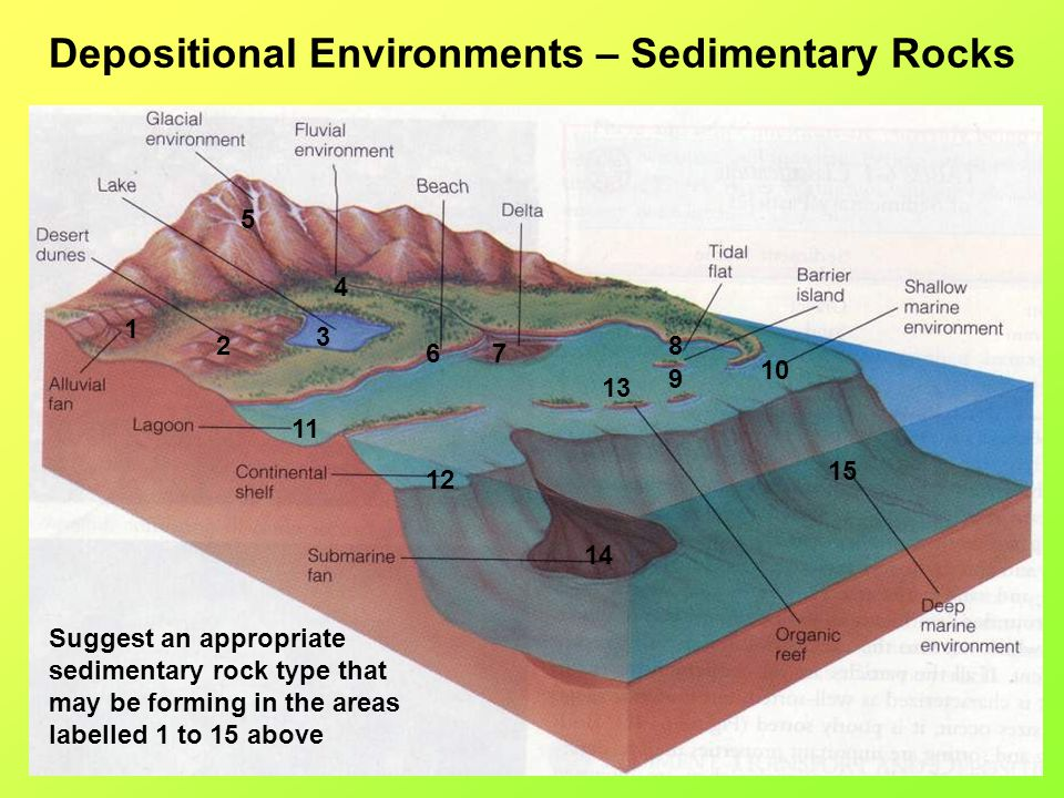 Depositional Environments – Sedimentary Rocks 1 2 3 4 5 67 8 9 10 11 12 13 14 15 Suggest an appropriate sedimentary rock type that may be forming in t
