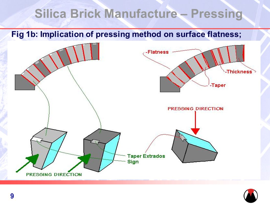 10 Silica Brick Manufacture – Pressing Fig 1b: Implication of pressing method on surface flatness; 9
