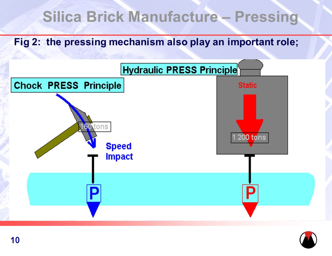 11 Silica Brick Manufacture – Pressing Fig 2: the pressing mechanism also play an important role; 10
