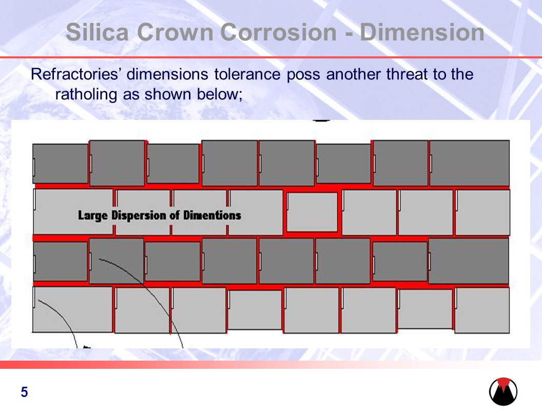 6 Silica Crown Corrosion - Dimension Refractories' dimensions tolerance poss another threat to the ratholing as shown below; 5