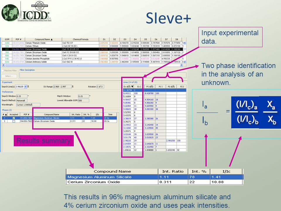 SIeve+ Two phase identification in the analysis of an unknown.