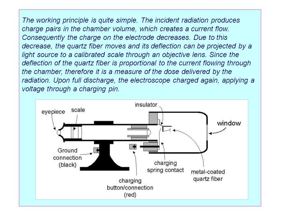 The working principle is quite simple. The incident radiation produces charge pairs in the chamber volume, which creates a current flow. Consequently
