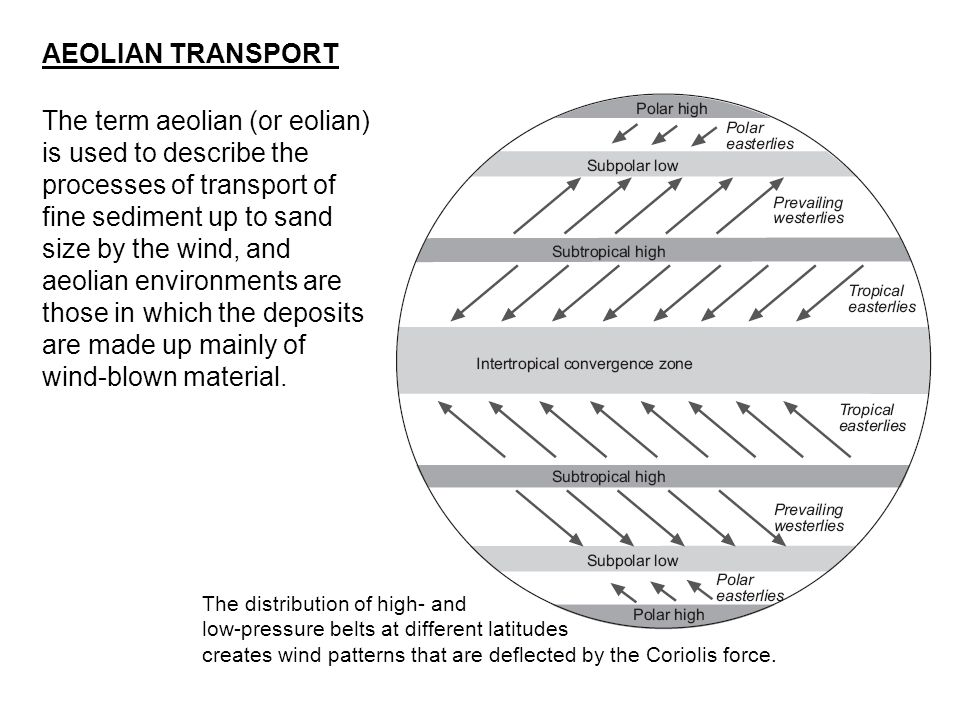 The term aeolian (or eolian) is used to describe the processes of transport of fine sediment up to sand size by the wind, and aeolian environments are