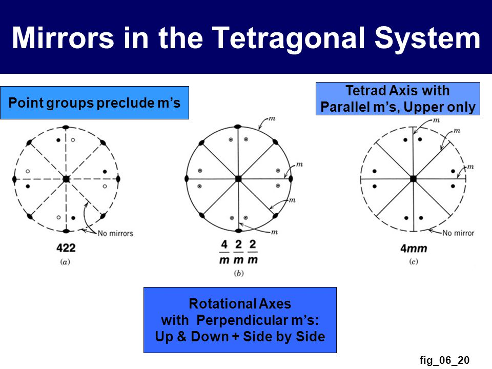 fig_06_20 Mirrors in the Tetragonal System Point groups preclude m's Rotational Axes with Perpendicular m's: Up & Down + Side by Side Tetrad Axis with Parallel m's, Upper only