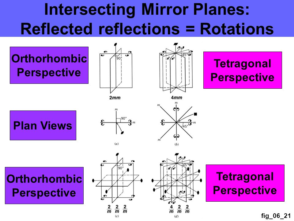 fig_06_21 Intersecting Mirror Planes: Reflected reflections = Rotations Orthorhombic Perspective Plan Views Orthorhombic Perspective Tetragonal Perspective Tetragonal Perspective