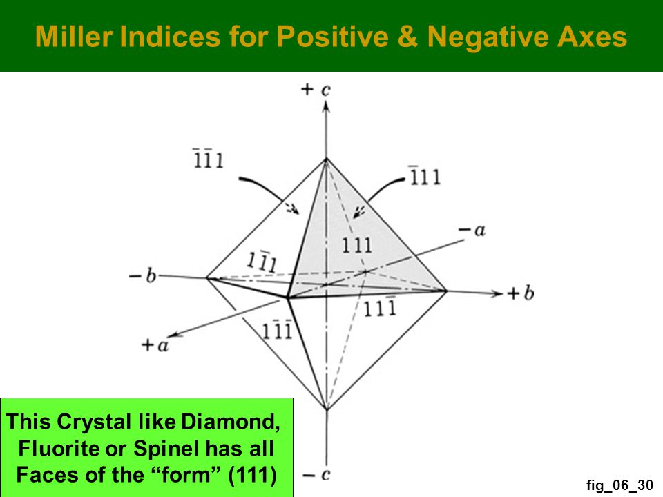 fig_06_30 Miller Indices for Positive & Negative Axes This Crystal like Diamond, Fluorite or Spinel has all Faces of the form (111)
