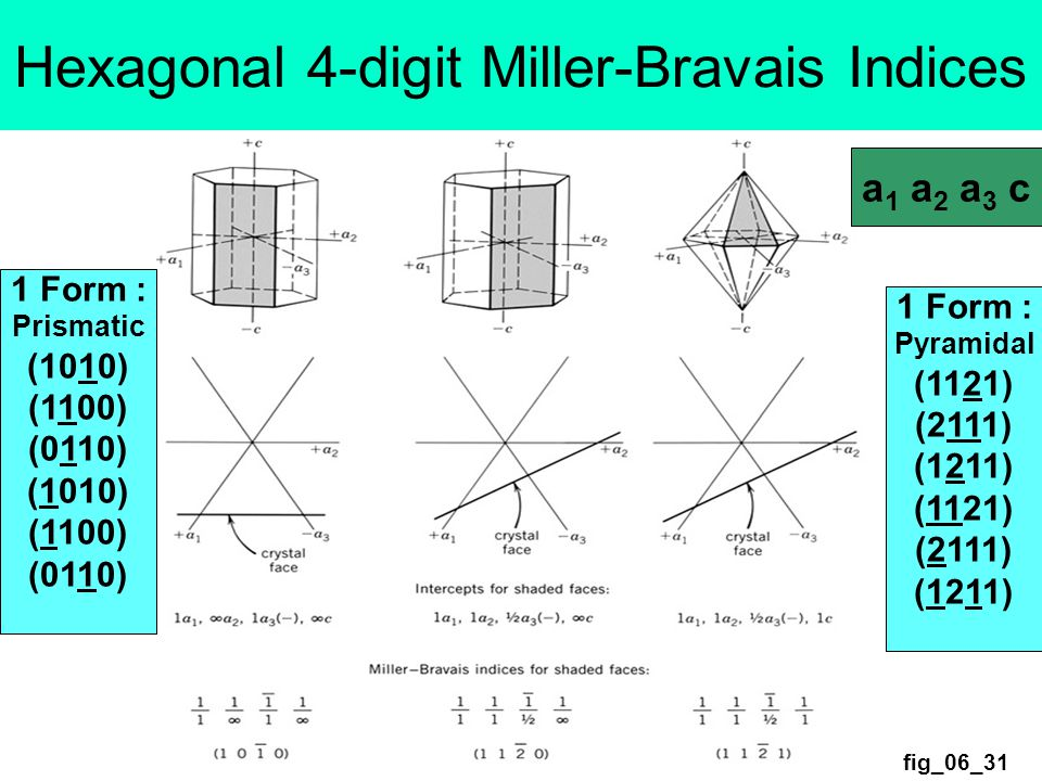 fig_06_31 Hexagonal 4-digit Miller-Bravais Indices a 1 a 2 a 3 c 1 Form : Prismatic (1010) (1100) (0110) (1010) (1100) (0110) 1 Form : Pyramidal (1121) (2111) (1211) (1121) (2111) (1211)