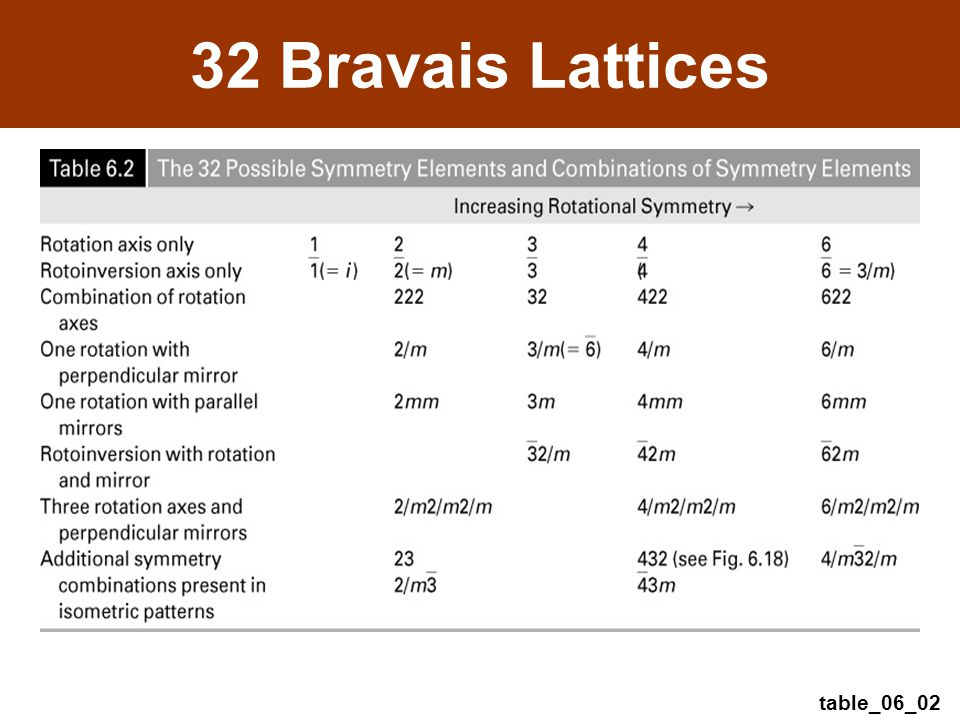 table_06_02 32 Bravais Lattices