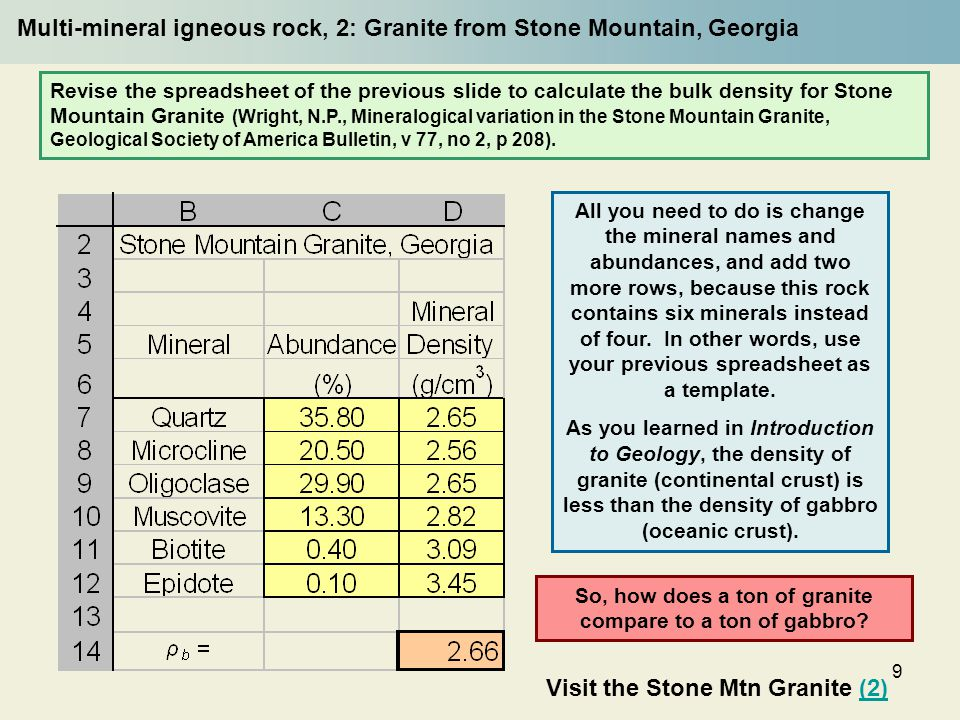 9 Multi-mineral igneous rock, 2: Granite from Stone Mountain, Georgia Revise the spreadsheet of the previous slide to calculate the bulk density for Stone Mountain Granite (Wright, N.P., Mineralogical variation in the Stone Mountain Granite, Geological Society of America Bulletin, v 77, no 2, p 208).