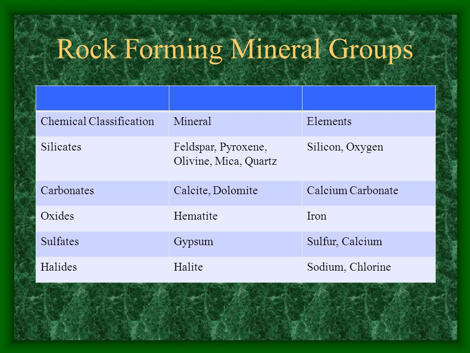 Rock Forming Mineral Groups Chemical ClassificationMineralElements SilicatesFeldspar, Pyroxene, Olivine, Mica, Quartz Silicon, Oxygen CarbonatesCalcite, DolomiteCalcium Carbonate OxidesHematiteIron SulfatesGypsumSulfur, Calcium HalidesHaliteSodium, Chlorine