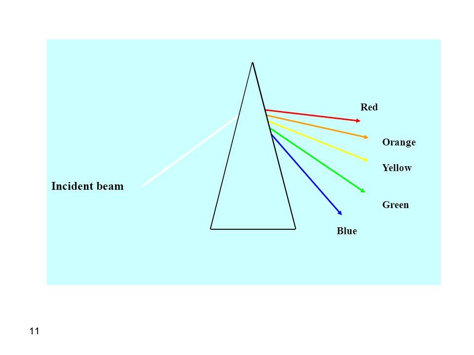 11 Incident beam Red Orange Yellow Green Blue