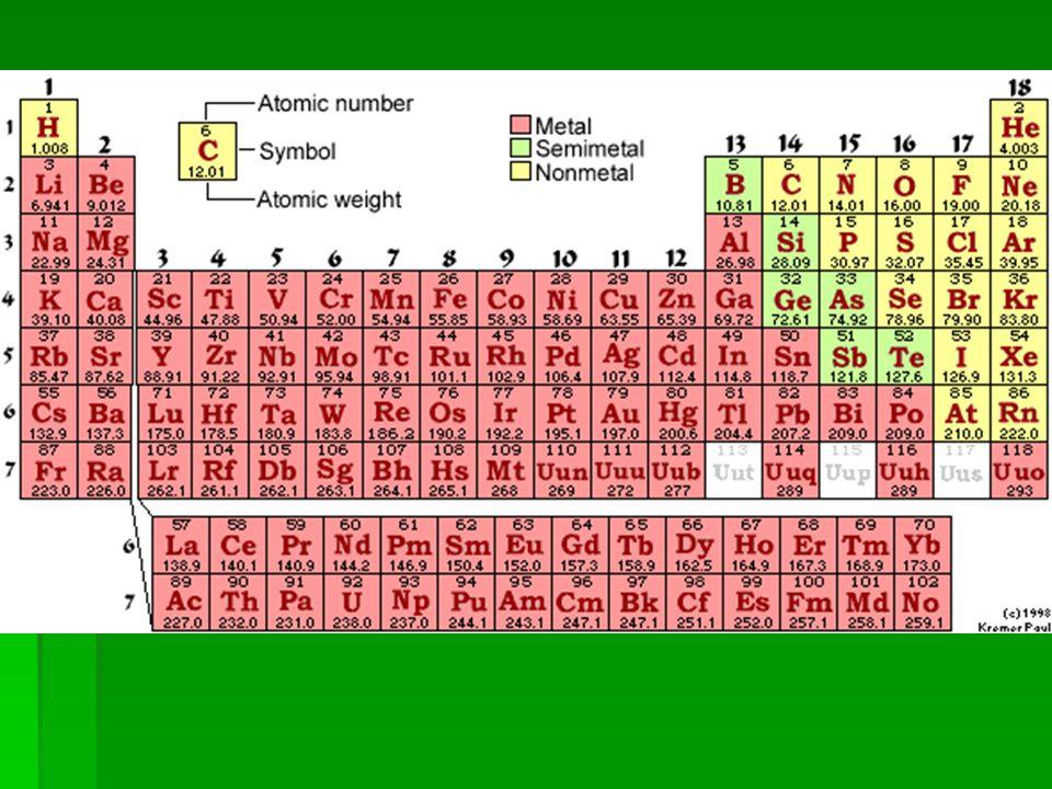Elements ---- ---- ----
