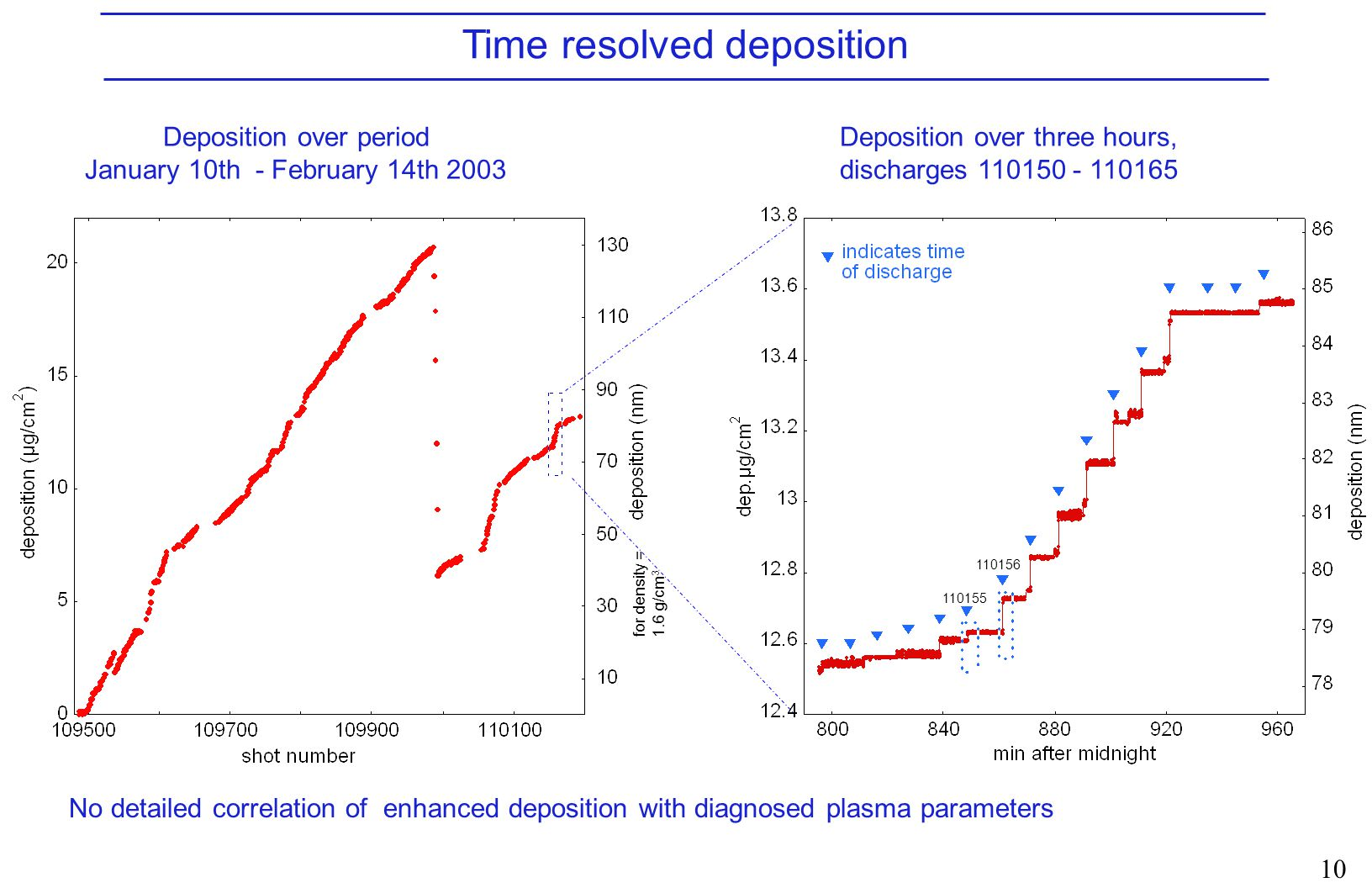 10 Time resolved deposition Deposition over period January 10th - February 14th 2003 for density = 1.6 g/cm 3 Deposition over three hours, discharges 110150 - 110165 No detailed correlation of enhanced deposition with diagnosed plasma parameters 110155 110156
