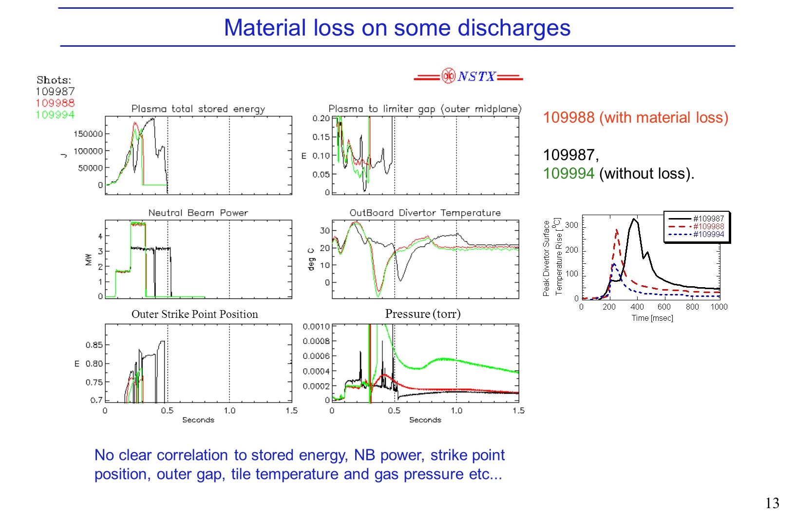 13 Material loss on some discharges No clear correlation to stored energy, NB power, strike point position, outer gap, tile temperature and gas pressure etc...