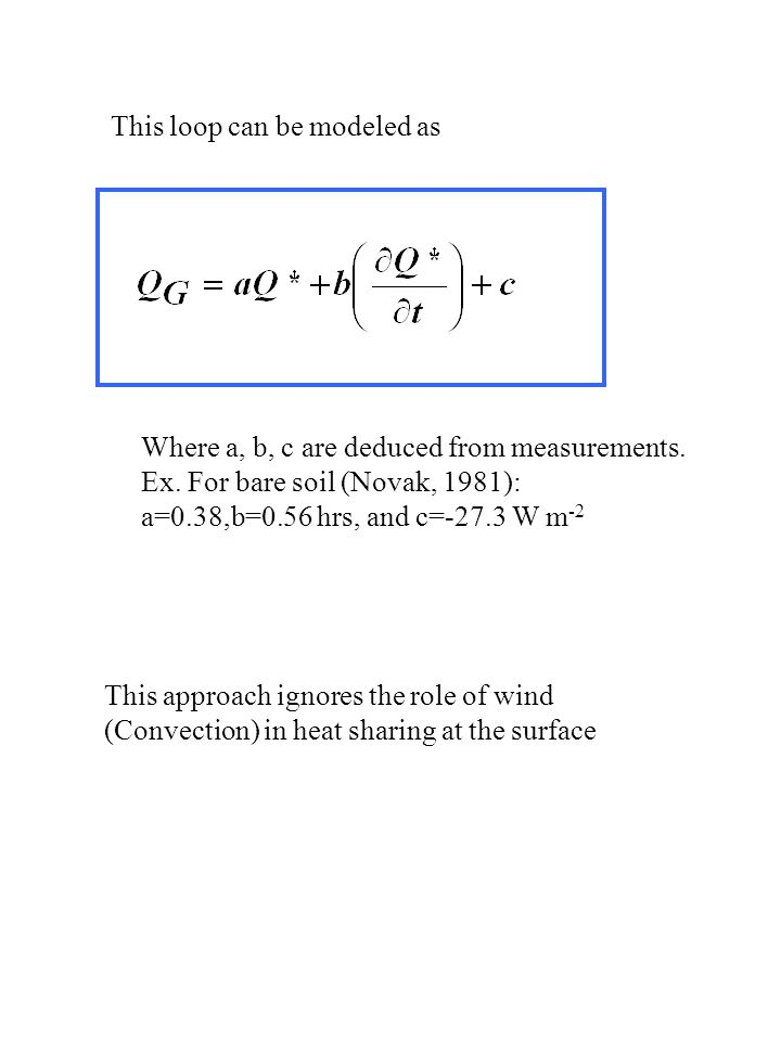 This loop can be modeled as Where a, b, c are deduced from measurements.