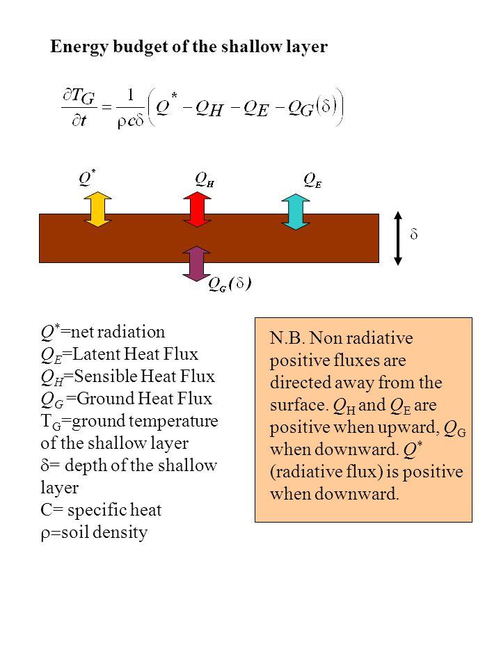 Energy budget of the shallow layer Q * =net radiation Q E =Latent Heat Flux Q H =Sensible Heat Flux Q G =Ground Heat Flux T G =ground temperature of the shallow layer  = depth of the shallow layer C= specific heat  soil density N.B.