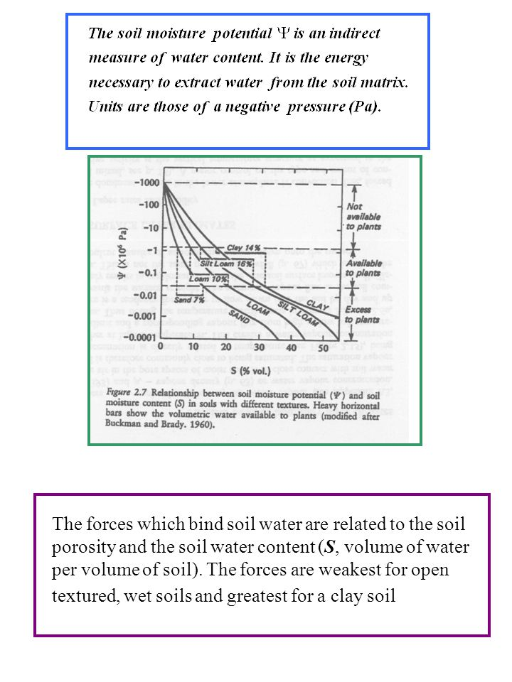 The forces which bind soil water are related to the soil porosity and the soil water content (S, volume of water per volume of soil).
