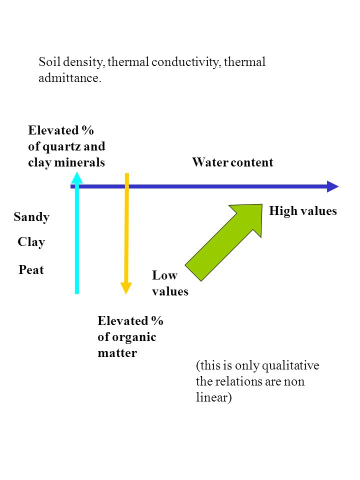 Water content Sandy Clay Peat Elevated % of quartz and clay minerals Elevated % of organic matter Soil density, thermal conductivity, thermal admittance.