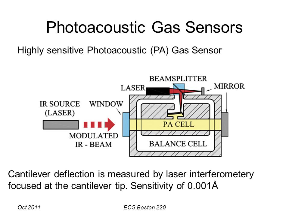 Oct 2011ECS Boston 220 Photoacoustic Gas Sensors Cantilever deflection is measured by laser interferometery focused at the cantilever tip.