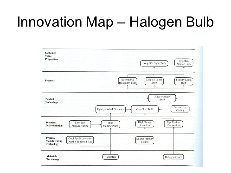 Innovation Map – Halogen Bulb