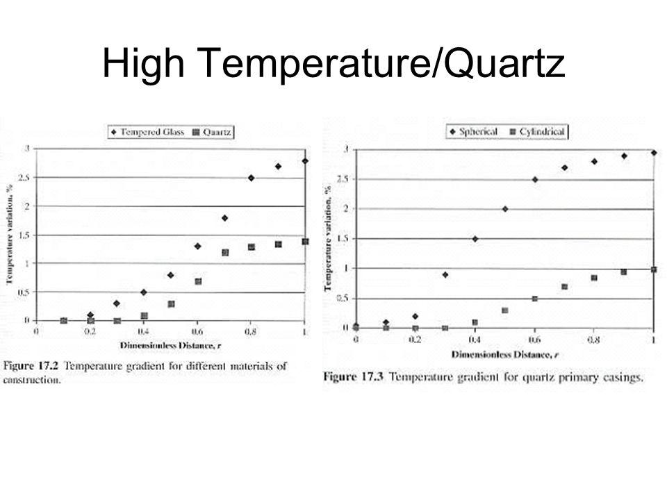 High Temperature/Quartz