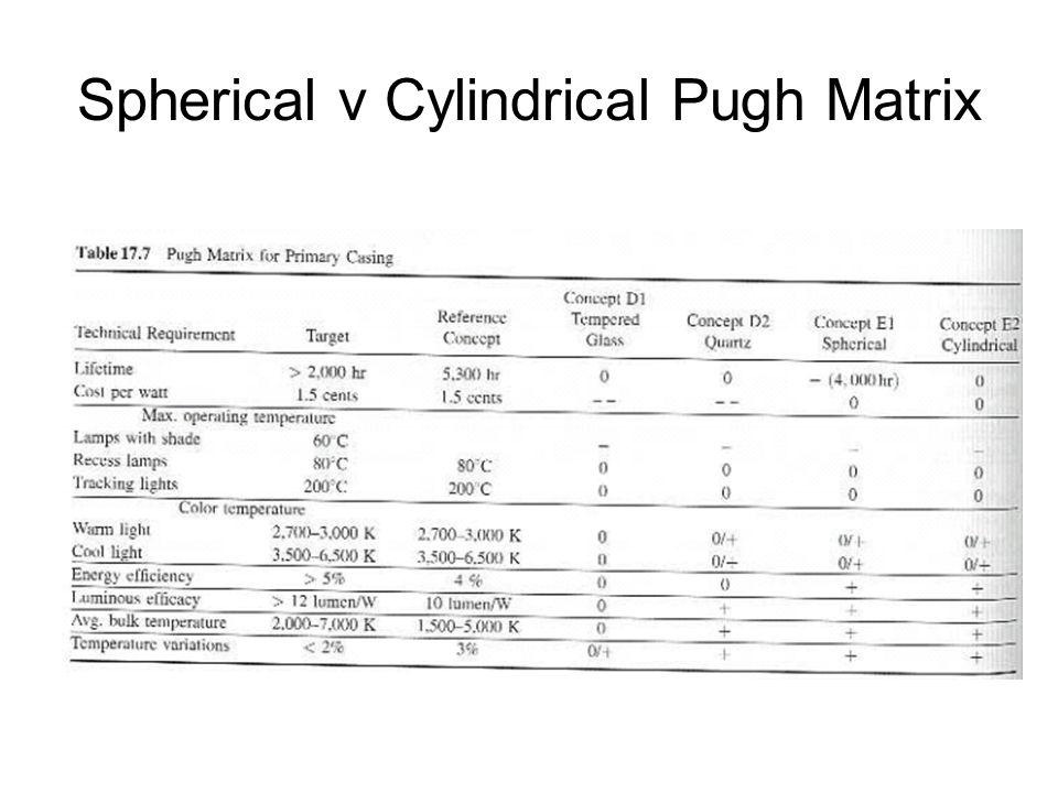 Spherical v Cylindrical Pugh Matrix