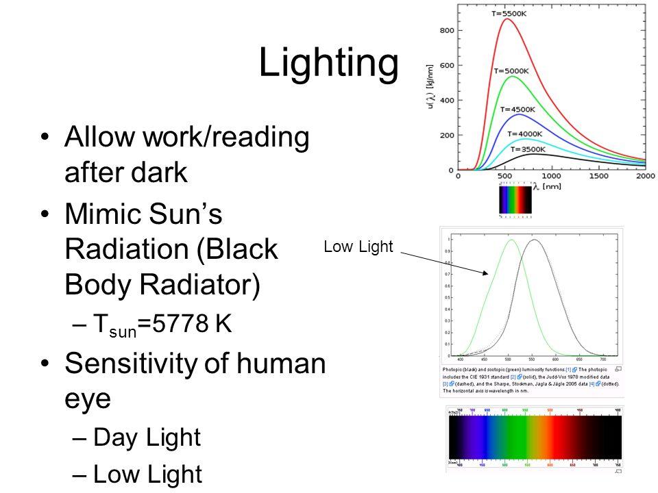 Lighting Allow work/reading after dark Mimic Sun's Radiation (Black Body Radiator) –T sun =5778 K Sensitivity of human eye –Day Light –Low Light Low L