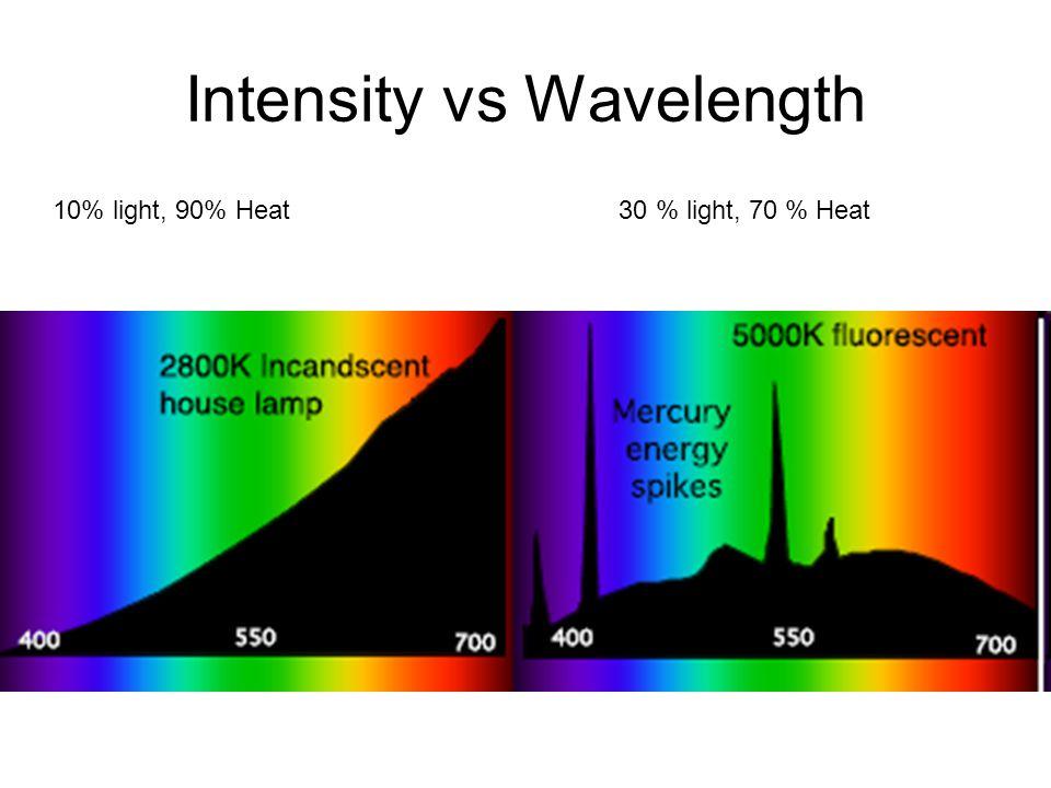 Intensity vs Wavelength 10% light, 90% Heat 30 % light, 70 % Heat
