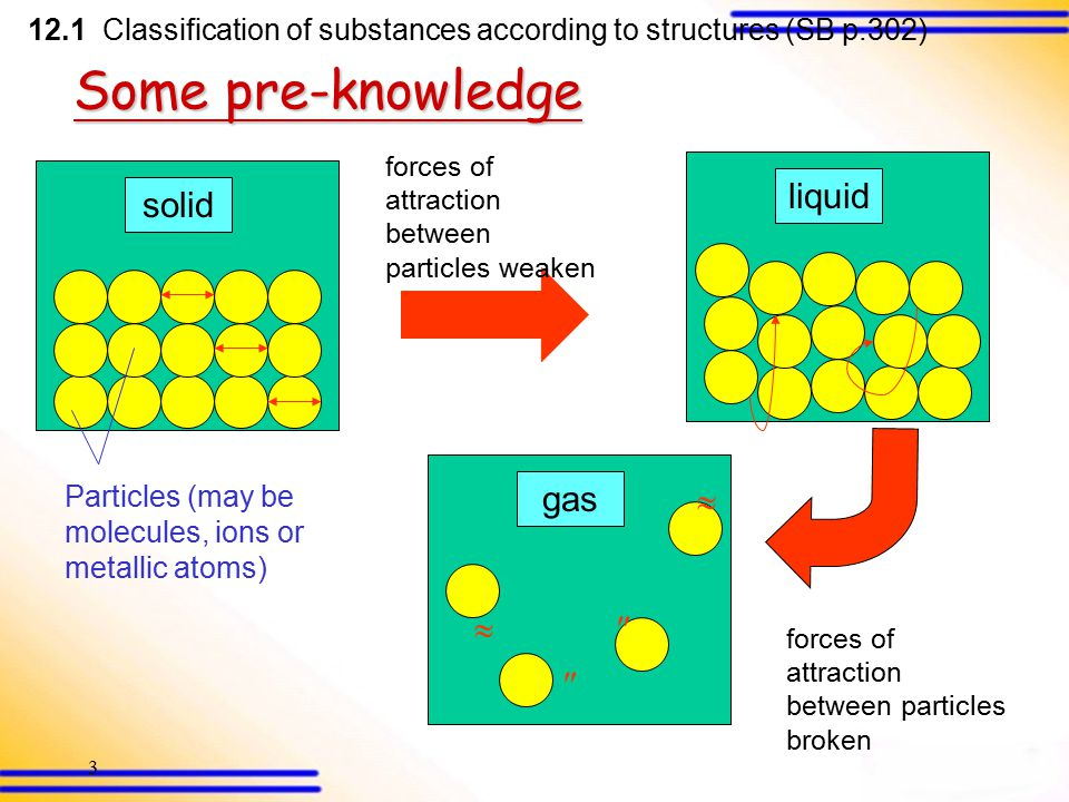 3 Some pre-knowledge solid Particles (may be molecules, ions or metallic atoms) forces of attraction between particles weaken liquidgas     forces of attraction between particles broken 12.1 Classification of substances according to structures (SB p.302)