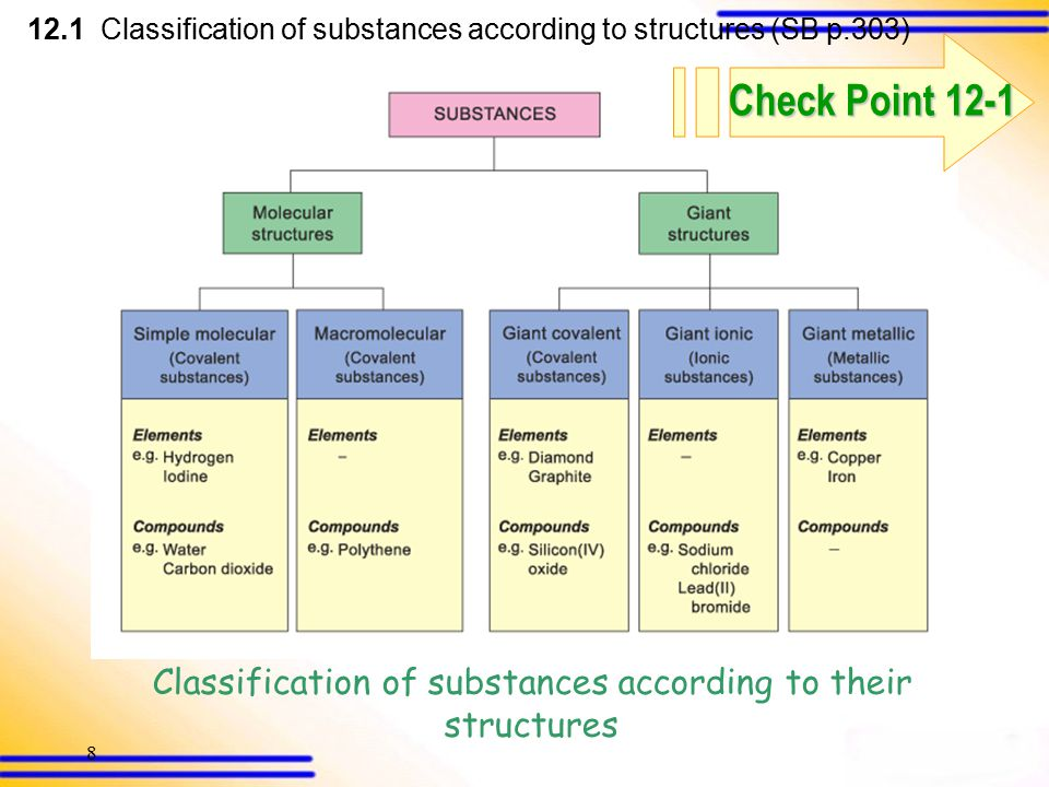 28 12.1 Classification of substances according to structures (SB p.303) Classify the following elements or compounds into different types of molecular or giant structures: Lithium fluoride Argon Uranium Polyester Glucose (a)Giant ionic structure (b)Simple molecular structure (c)Giant metallic structure (d)Macromolecular structure (e)Simple molecular structure Back Answer