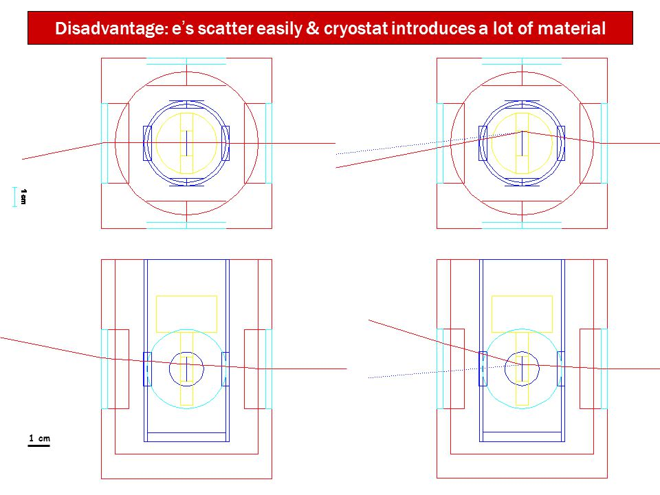 1 cm Disadvantage: e ' s scatter easily & cryostat introduces a lot of material
