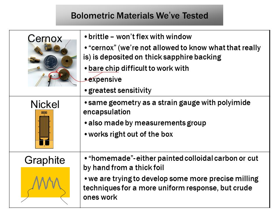 Bolometric Materials We ' ve Tested Cernox brittle – won't flex with window cernox (we're not allowed to know what that really is) is deposited on thick sapphire backing bare chip difficult to work with expensive greatest sensitivity Nickel same geometry as a strain gauge with polyimide encapsulation also made by measurements group works right out of the box Graphite homemade - either painted colloidal carbon or cut by hand from a thick foil we are trying to develop some more precise milling techniques for a more uniform response, but crude ones work