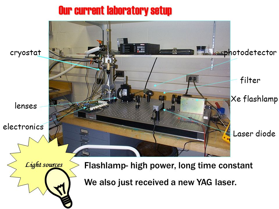 Our current laboratory setup Xe flashlamp Laser diode photodetector lenses cryostat filter Flashlamp- high power, long time constant We also just received a new YAG laser.