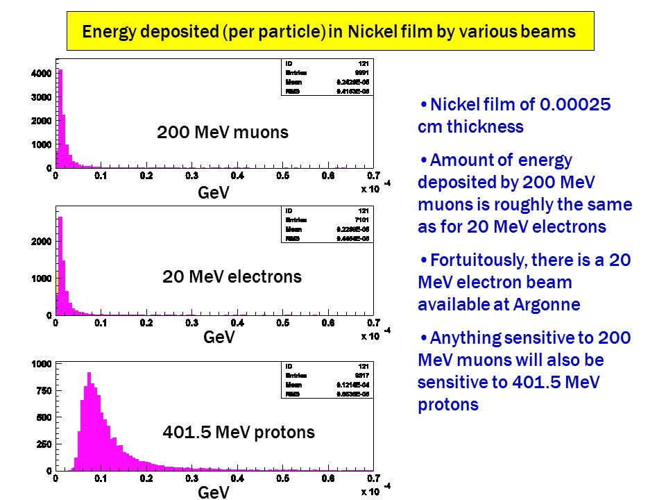 Energy deposited (per particle) in Nickel film by various beams GeV 401.5 MeV protons 20 MeV electrons 200 MeV muons Nickel film of 0.00025 cm thickness Amount of energy deposited by 200 MeV muons is roughly the same as for 20 MeV electrons Fortuitously, there is a 20 MeV electron beam available at Argonne Anything sensitive to 200 MeV muons will also be sensitive to 401.5 MeV protons