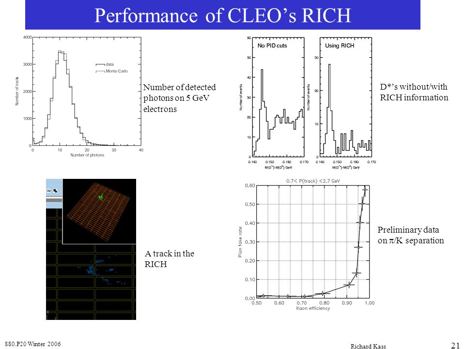 880.P20 Winter 2006 Richard Kass 21 Performance of CLEO's RICH Number of detected photons on 5 GeV electrons A track in the RICH D*'s without/with RICH information Preliminary data on  /K separation