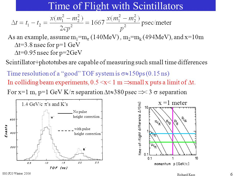 880.P20 Winter 2006 Richard Kass 7 Photoelectric Effect  absorbed by material, electron ejected Compton Scattering  e - →  e - elastic scattering Pair Production  →e + e - creates anti-matter Basic Physics Processes in a Sodium Iodide (NaI) Calorimeter     e-e- e-e- e-e- e+e+ hv < 0.05 MeV 0.05 < hv < 10 MeV hv > 10 MeV  -ray must have E>2m e The amount of light given off by NaI is proportional to the amount energy absorbed.