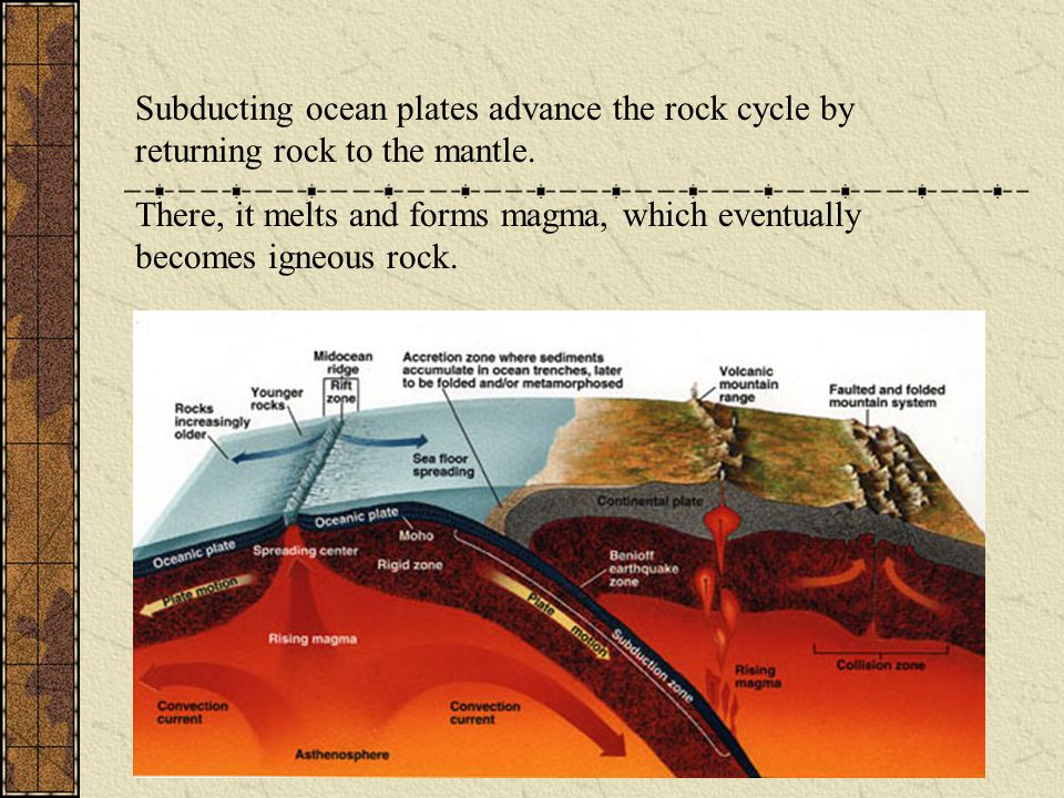 Subducting ocean plates advance the rock cycle by returning rock to the mantle. There, it melts and forms magma, which eventually becomes igneous rock