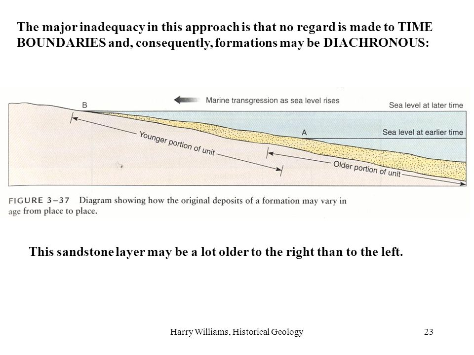 Harry Williams, Historical Geology23 The major inadequacy in this approach is that no regard is made to TIME BOUNDARIES and, consequently, formations