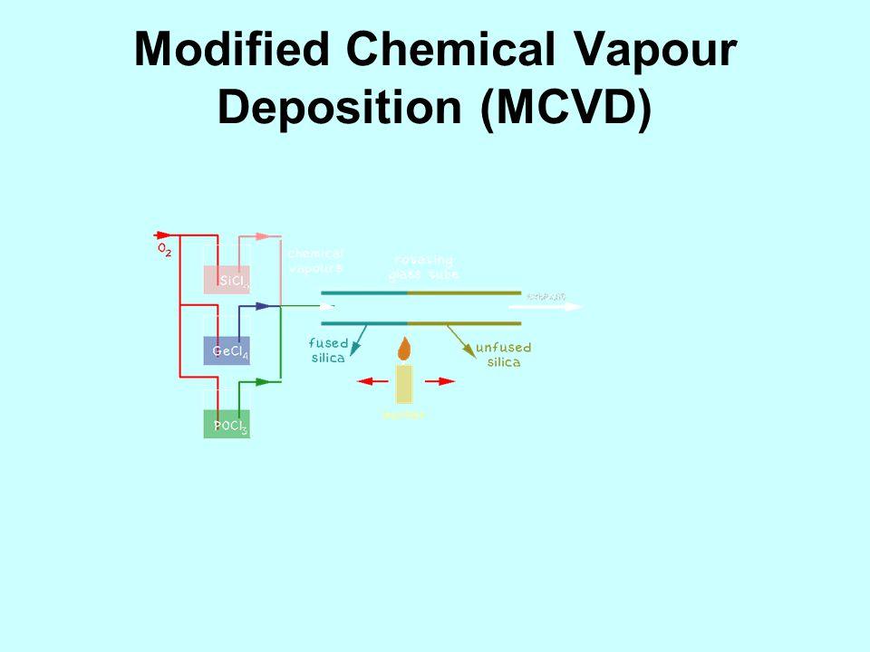 Modified Chemical Vapour Deposition (MCVD)