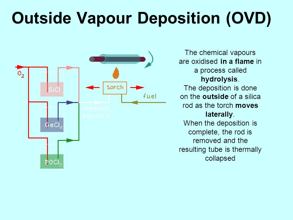 Outside Vapour Deposition (OVD) The chemical vapours are oxidised in a flame in a process called hydrolysis. The deposition is done on the outside of