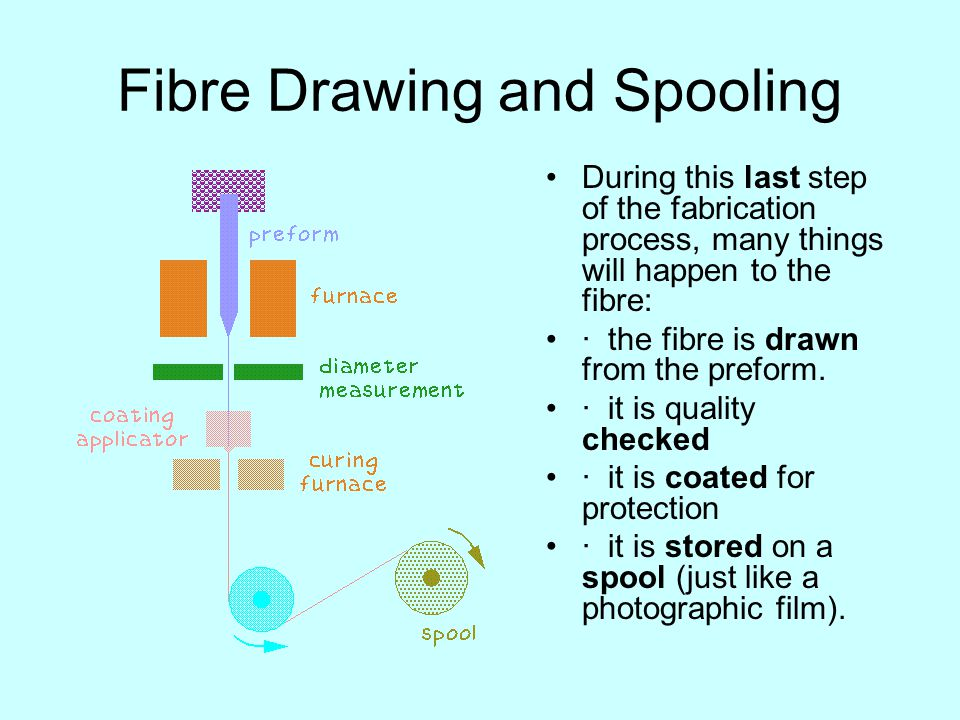 Fibre Drawing and Spooling During this last step of the fabrication process, many things will happen to the fibre: · the fibre is drawn from the prefo