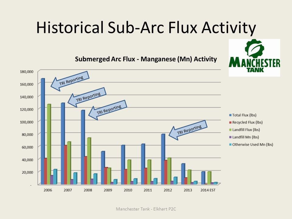 Historical Sub-Arc Flux Activity TRI Reporting Manchester Tank - Elkhart P2C