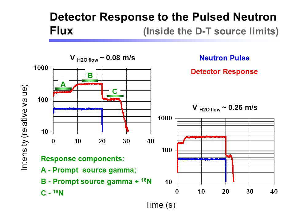 Detector Response to the Pulsed Neutron Flux (Inside the D-T source limits) Intensity (relative value) Time (s) V H2O flow ~ 0.08 m/s V H2O flow ~ 0.2