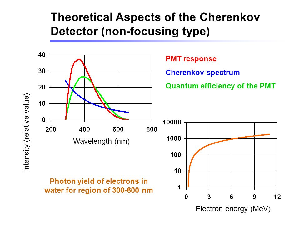 PMT response Cherenkov spectrum Quantum efficiency of the PMT Electron energy (MeV) Theoretical Aspects of the Cherenkov Detector (non-focusing type)