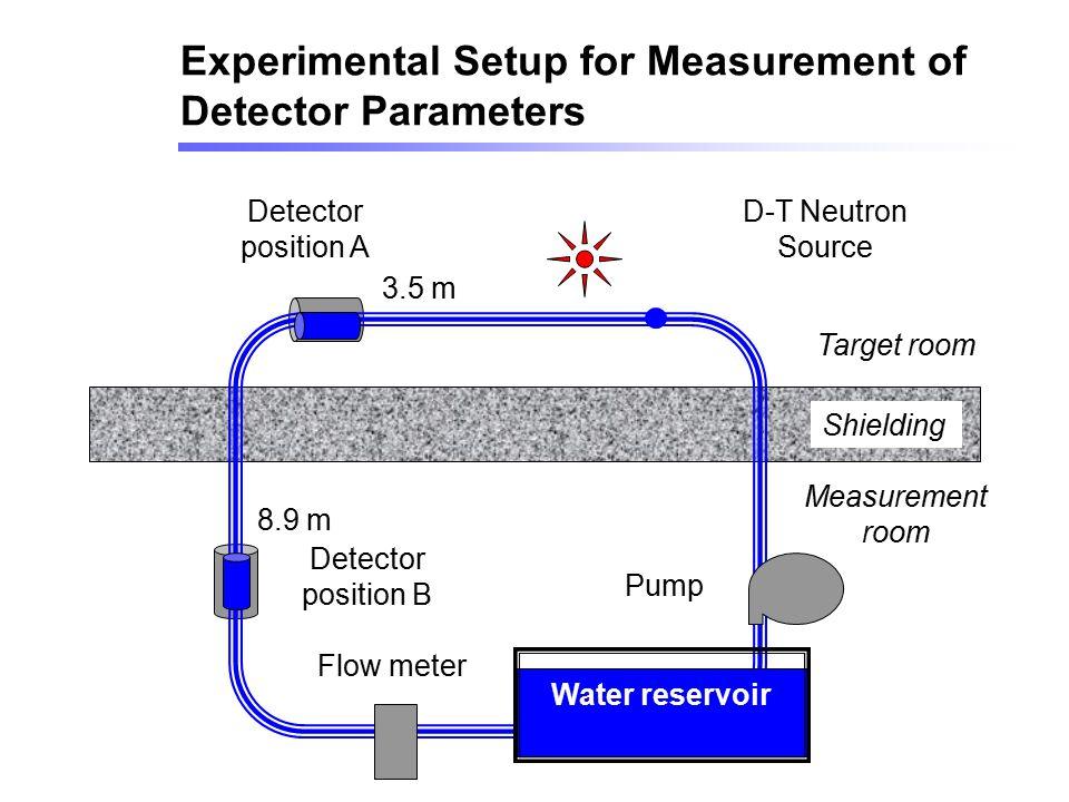 Experimental Setup for Measurement of Detector Parameters Target room Measurement room D-T Neutron Source Water reservoir Pump Flow meter Detector pos